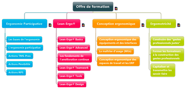 ACTIS Formation - Offre Formations ACTIS E&P